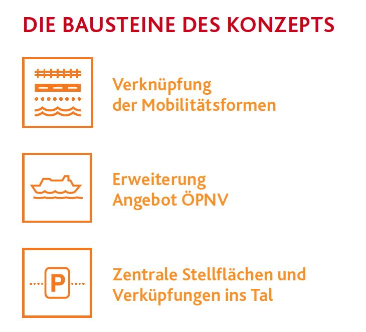 Bausteine des Mobilitätskonzepts.