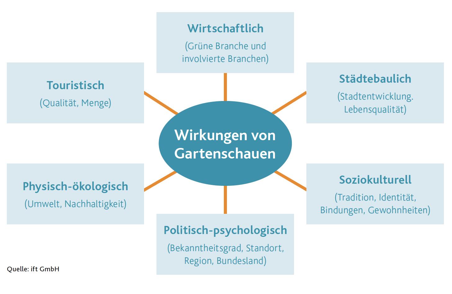 (Quelle: ift GmbH)