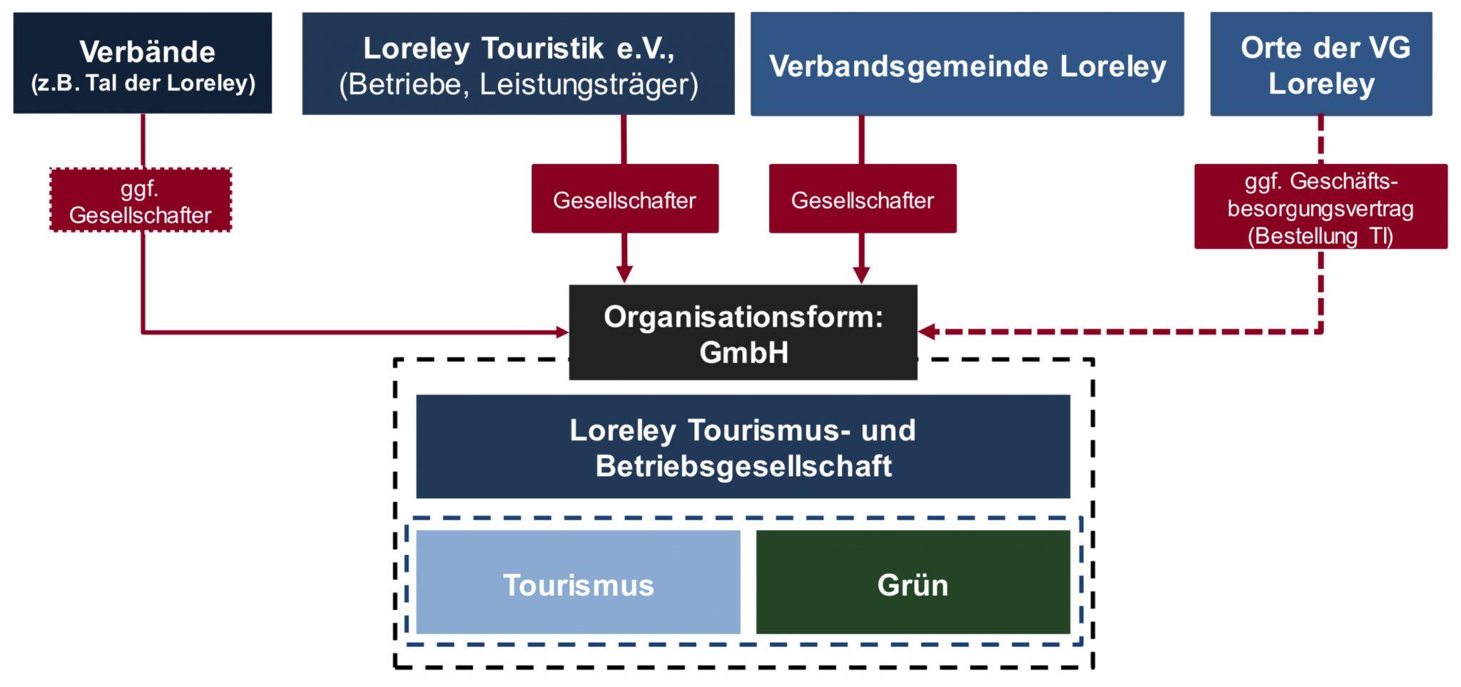 Lösungsmodell Loreley Tourismus- und Betriebsgesellschaft. (Quelle: ift GmbH, 2018)