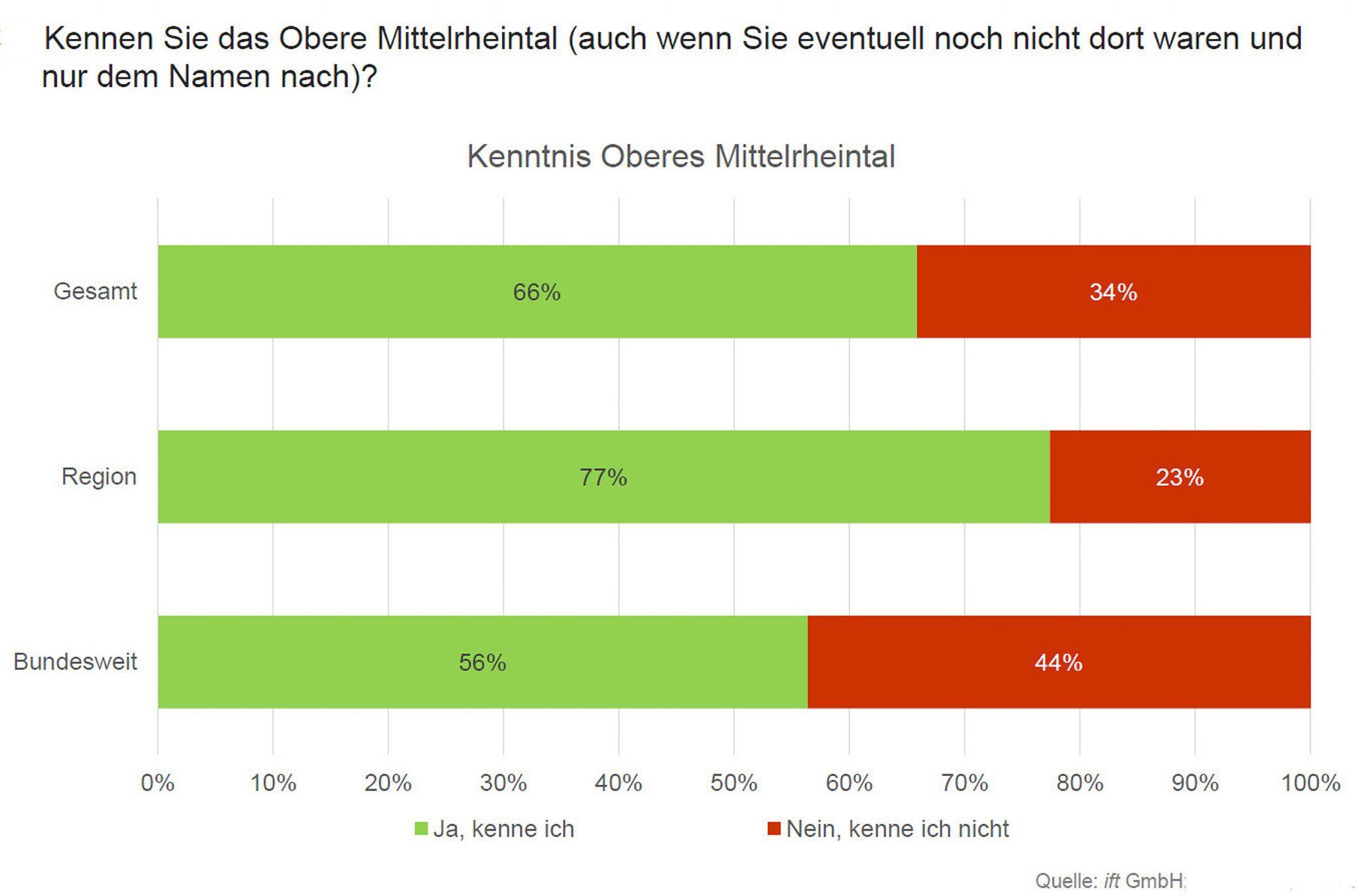 Bekanntheitsgrad Oberes Mittelrheintal