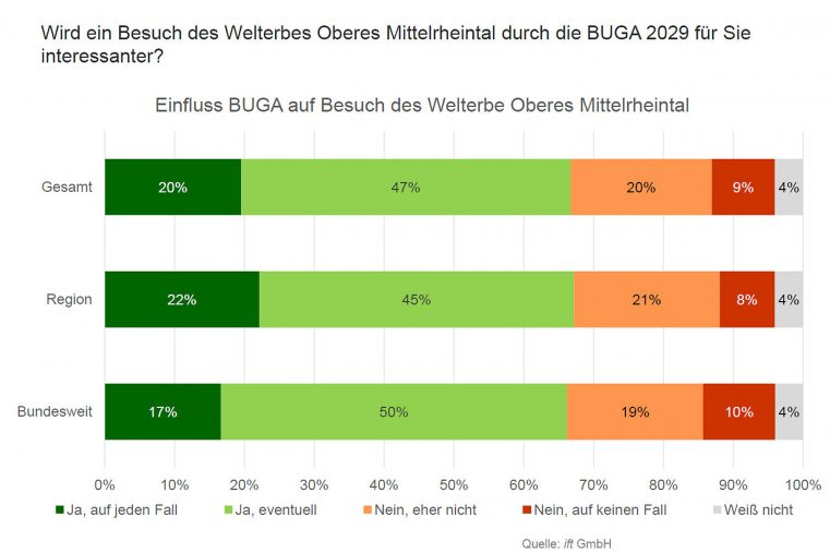 Einfluss BUGA 2029 im Oberen Mittelrheintal